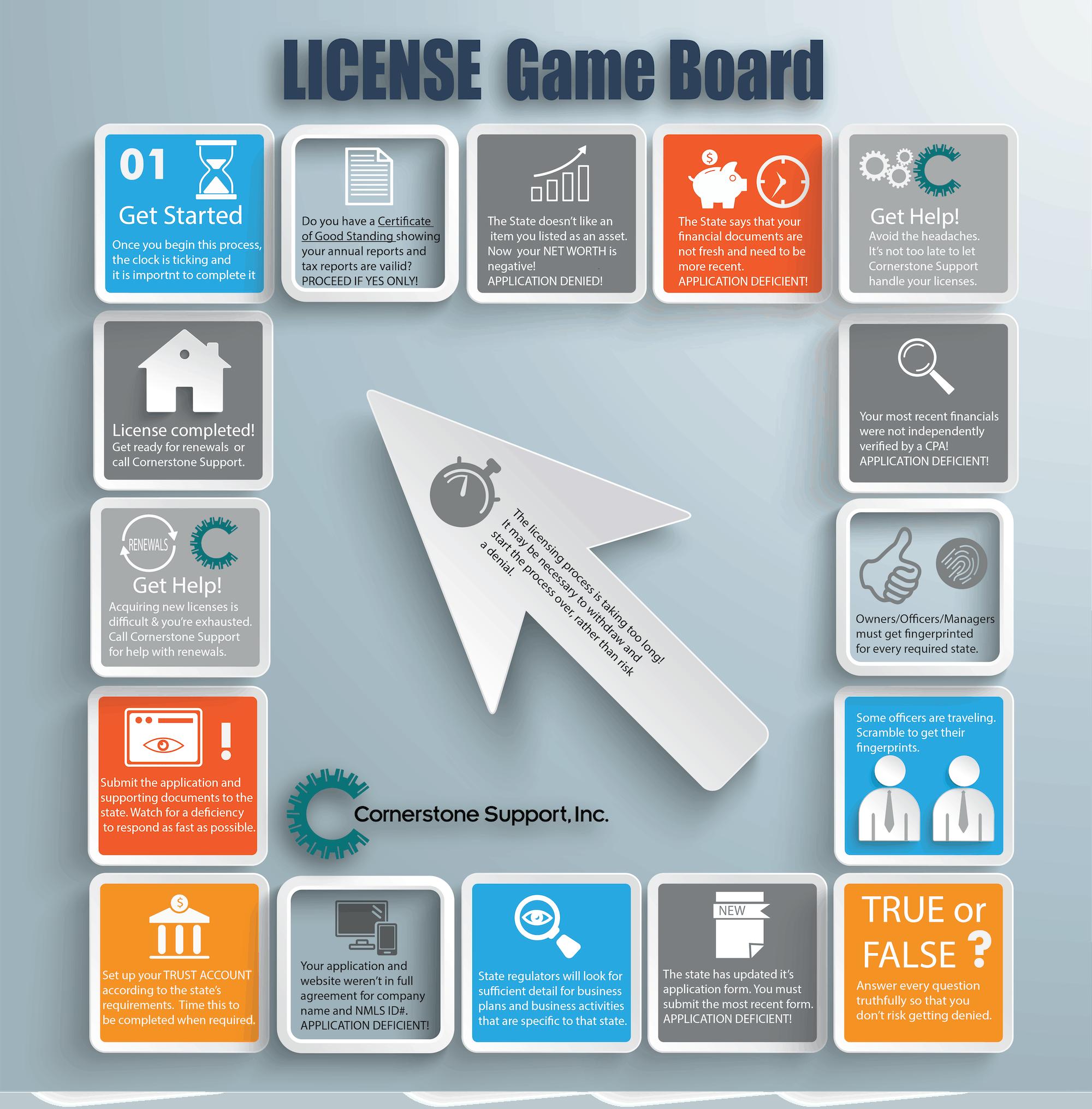 A License Game Board 1