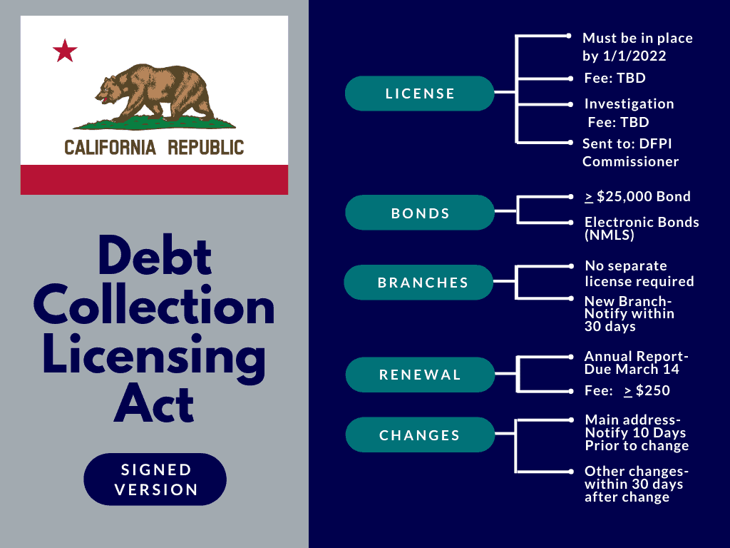 California to Become the 35th State to Require Licensing for Debt Collection 4